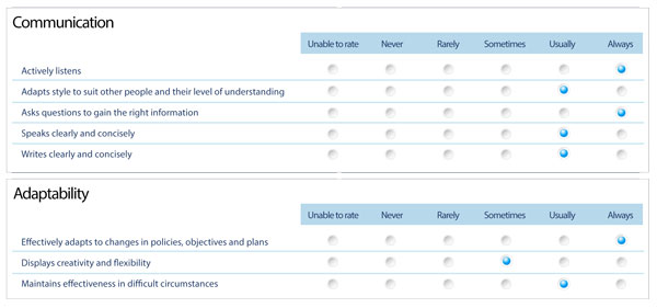 Competency Review ratings